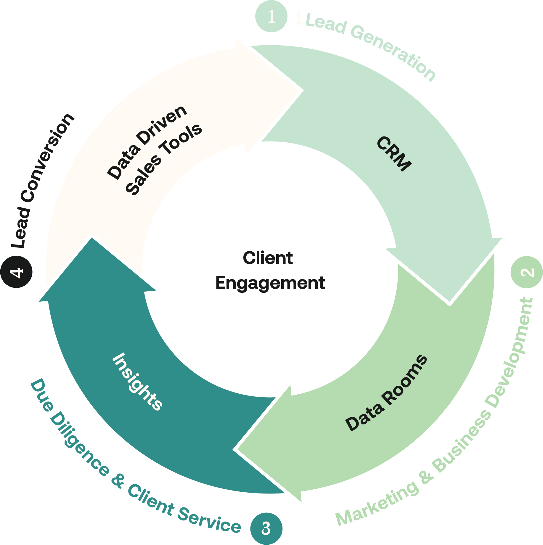 Eleven Customer Engagement Cycle